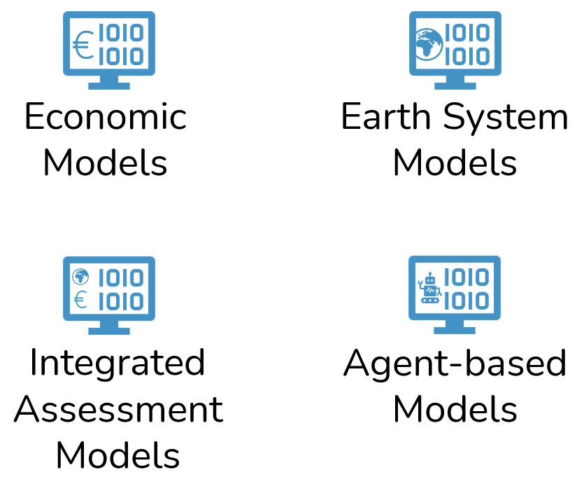 Economic models, earth system models, integrated assessment models, agent-based models